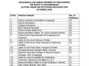 SIVAGANGA LOK SABHA MEMBER OF PARLIAMENT MR KARTI P CHIDAMBARAM ACTION TAKEN ON PETITIONS RECEIVED FOR OCTOBER 2020