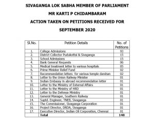 SIVAGANGA MP - Action taken on petitions (September 2020).pdf and 2 more pages 