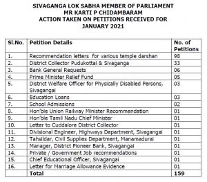 SIVAGANGA LOK SABHA MEMBER OF PARLIAMENT MR KARTI P CHIDAMBARAM ACTION TAKEN ON PETITIONS RECEIVED FOR JANUARY 2021