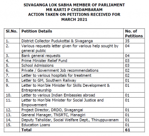 SIVAGANGA LOK SABHA MEMBER OF PARLIAMENT MR KARTI P CHIDAMBARAM ACTION TAKEN ON PETITIONS RECEIVED FOR MARCH 2021