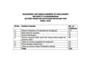 SIVAGANGA LOK SABHA MEMBER OF PARLIAMENT MR KARTI P CHIDAMBARAM ACTION TAKEN ON PETITIONS RECEIVED FORAPRIL 2021